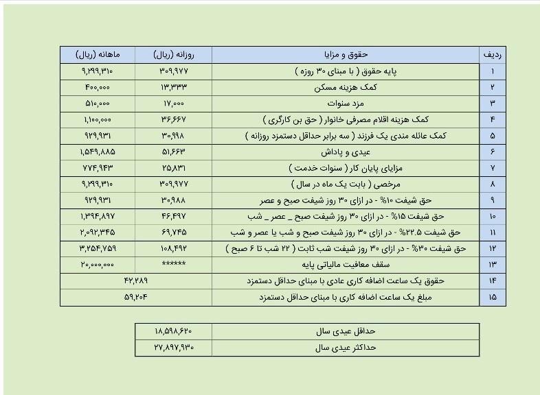 محاسبه عیدی سال 97